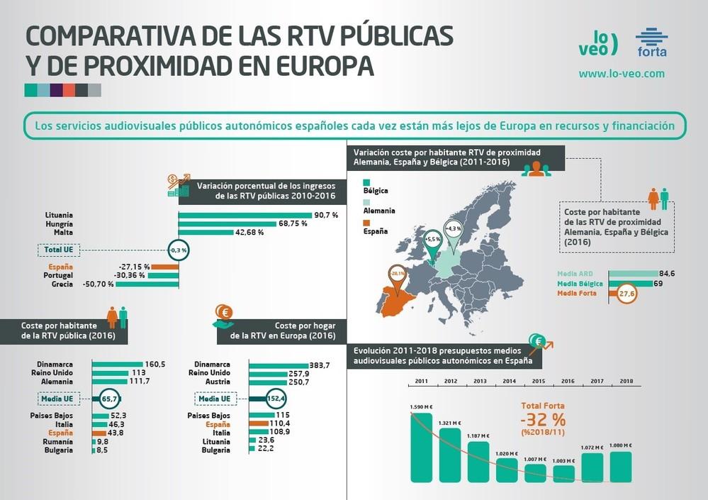 Los SAP autonómicos españoles, cada vez más lejos de Europa en financiación