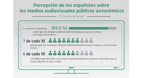 El 73 % de los ciudadanos considera que las televisiones autonómicas son necesarias