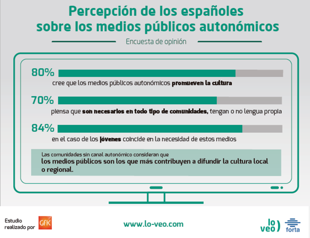 Encuesta opinión | 7 de cada 10 ciudadanos cree que las TV autonómicas son necesarias