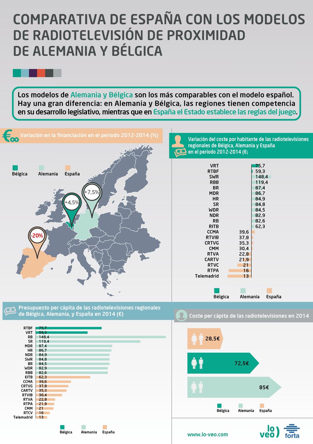 La radiotelevisión pública en Europa
